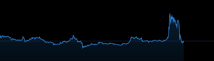 نمودار ریپل
